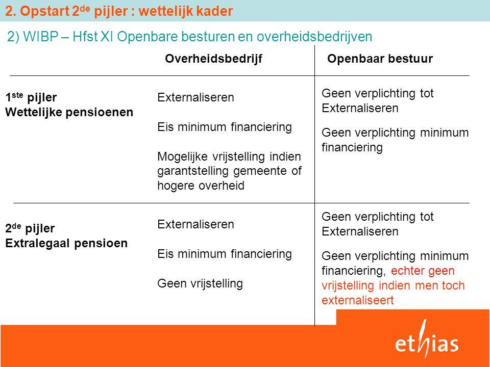 2) WIBP – Hfst XI Openbare besturen en overheidsbedrijven