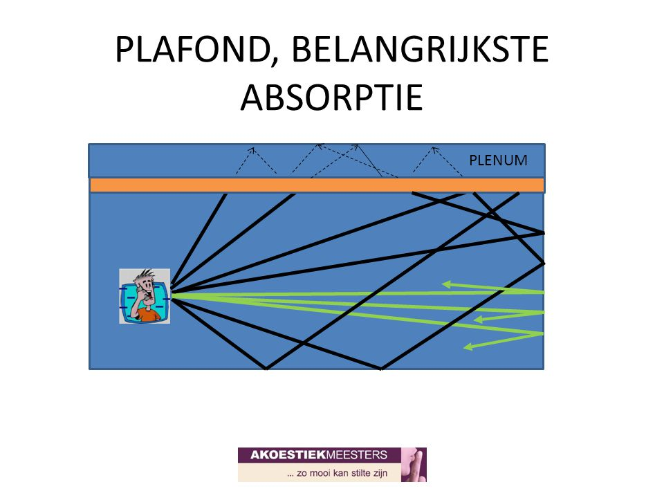 PLAFOND, BELANGRIJKSTE ABSORPTIE