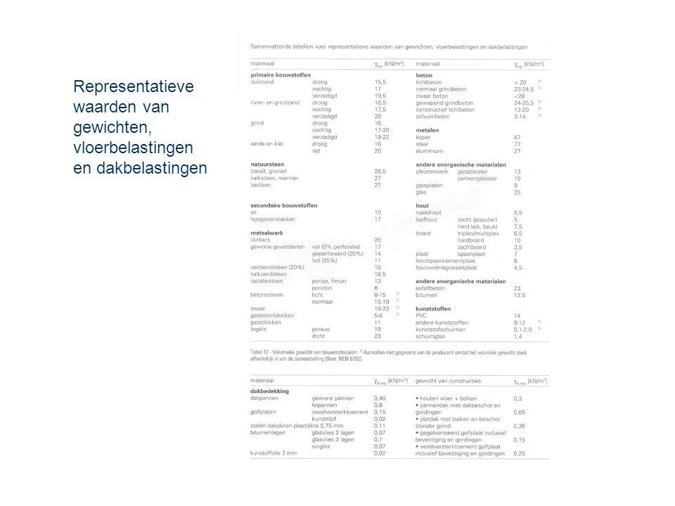 Representatieve waarden van gewichten, vloerbelastingen en dakbelastingen