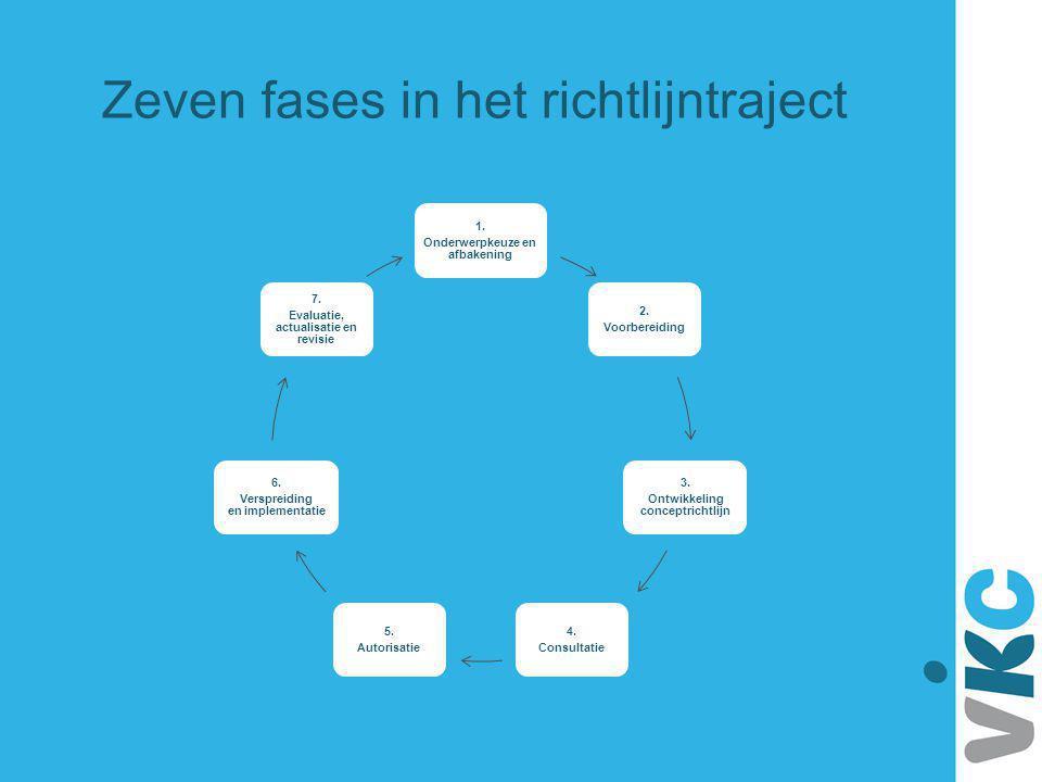 Zeven fases in het richtlijntraject