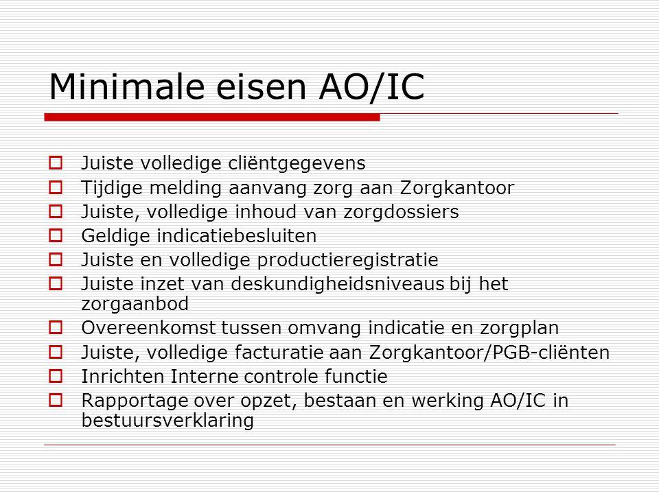 Minimale eisen AO/IC Juiste volledige cliëntgegevens