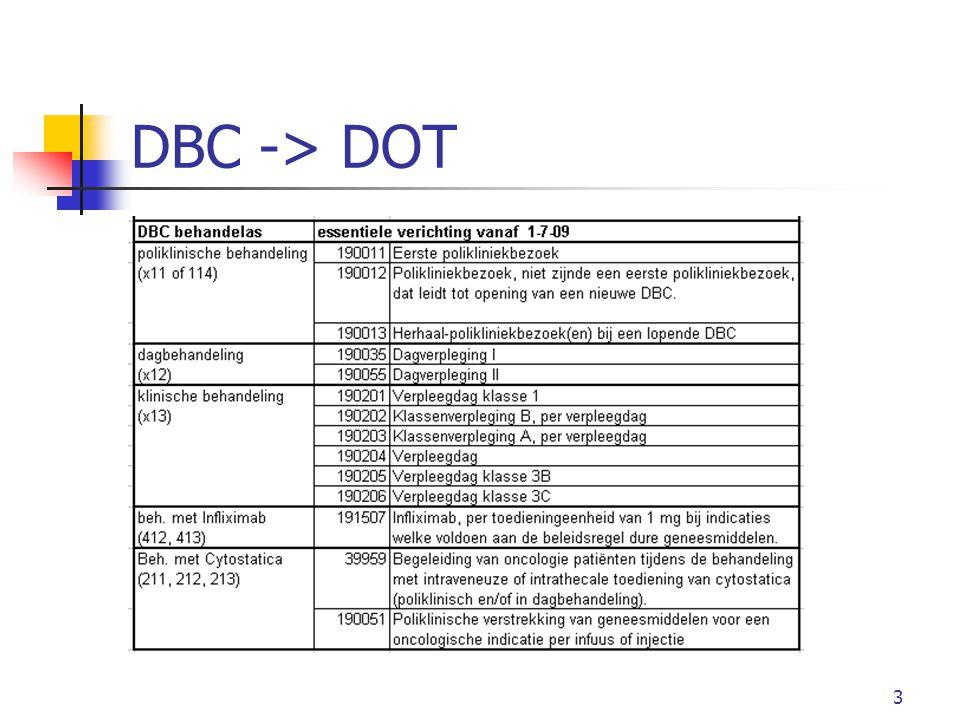 DBC -> DOT