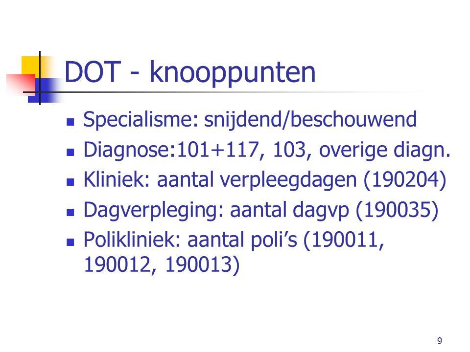 DOT - knooppunten Specialisme: snijdend/beschouwend