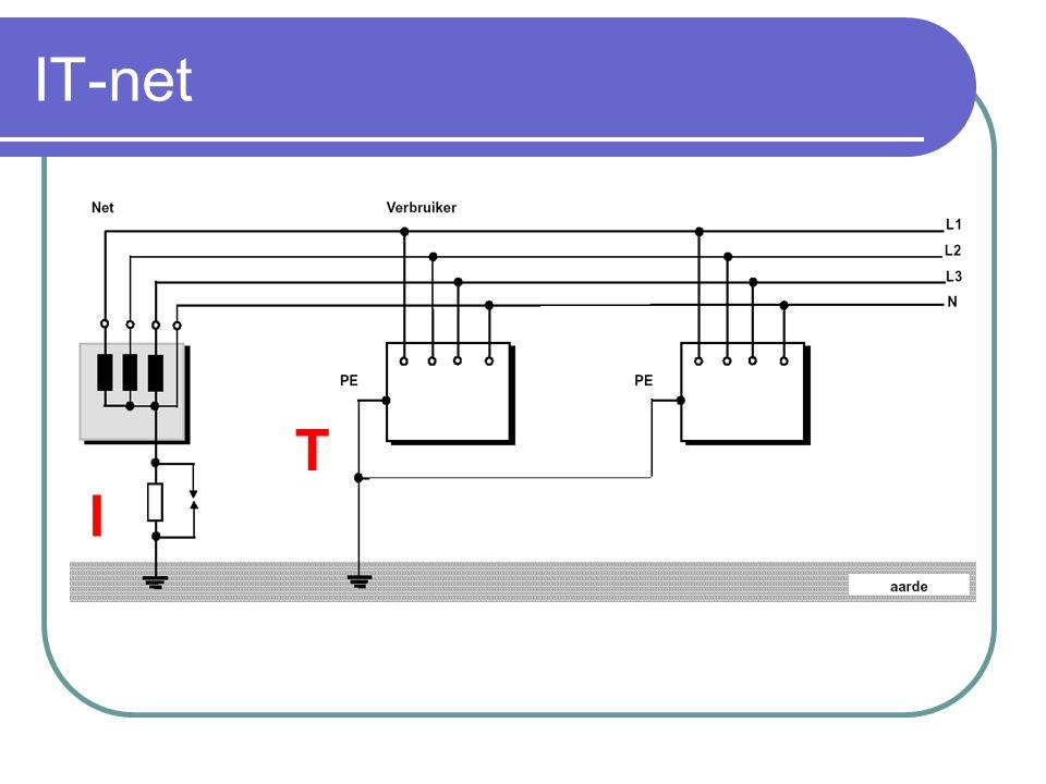IT-net T I