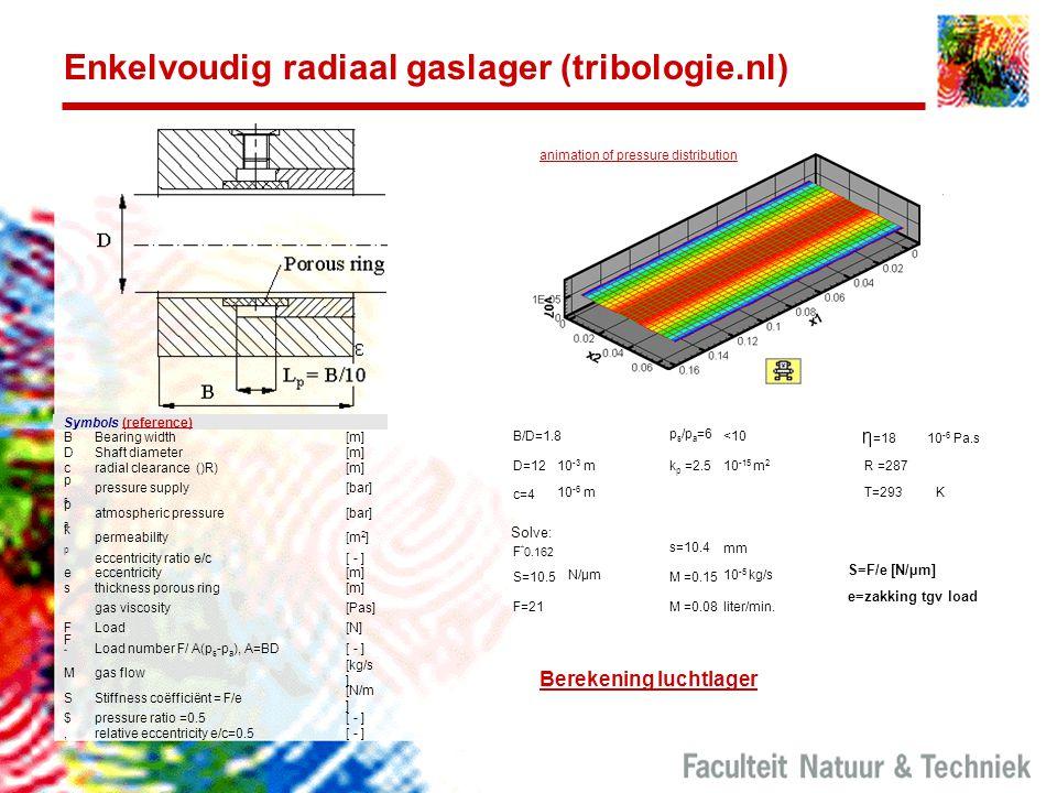 Enkelvoudig radiaal gaslager (tribologie.nl)