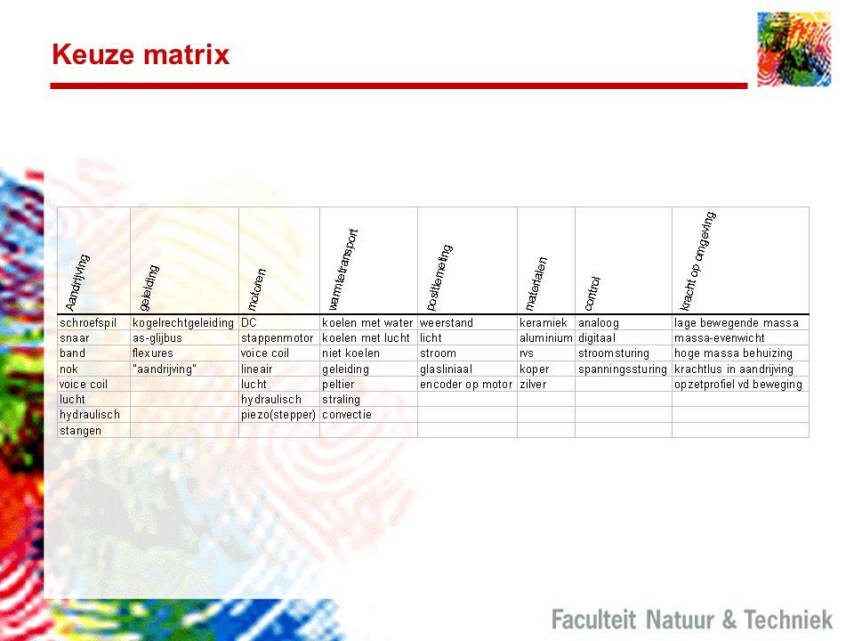 Keuze matrix
