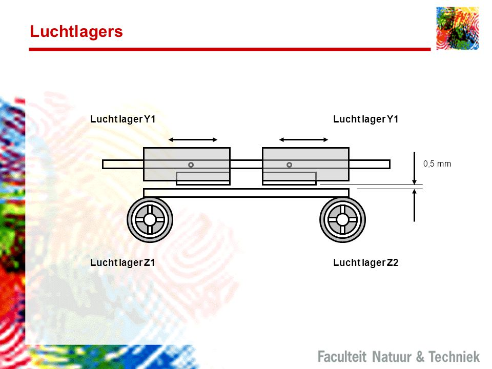 Luchtlagers Lucht lager Y1 Lucht lager Y1 Lucht lager Z1