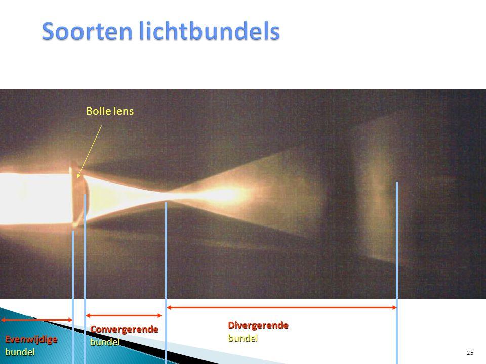 Soorten lichtbundels Bolle lens Divergerende bundel