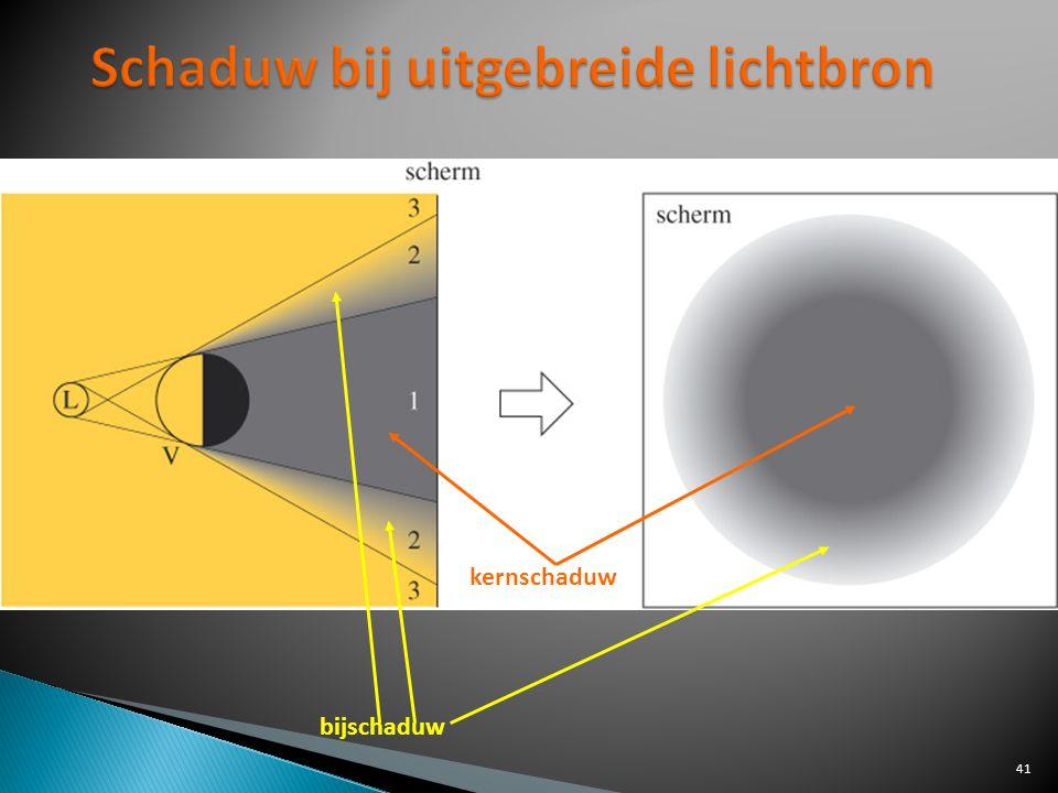 Schaduw bij uitgebreide lichtbron