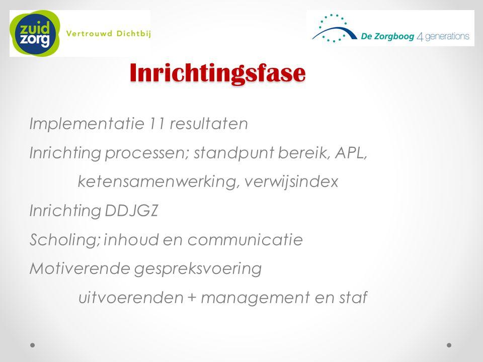 Inrichtingsfase Implementatie 11 resultaten