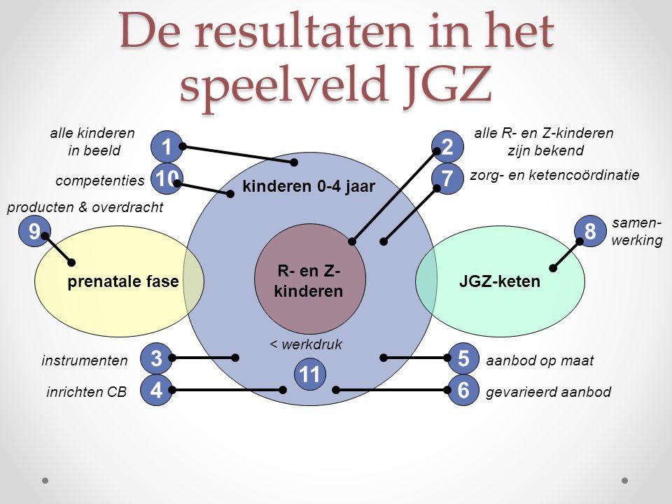 De resultaten in het speelveld JGZ