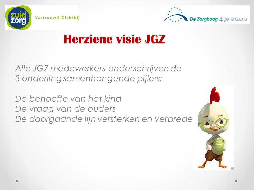 Herziene visie JGZ Alle JGZ medewerkers onderschrijven de