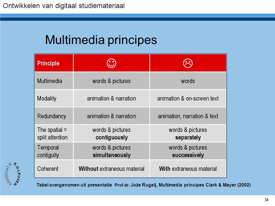 Multimedia principes Ontwikkelen van digitaal studiemateriaal