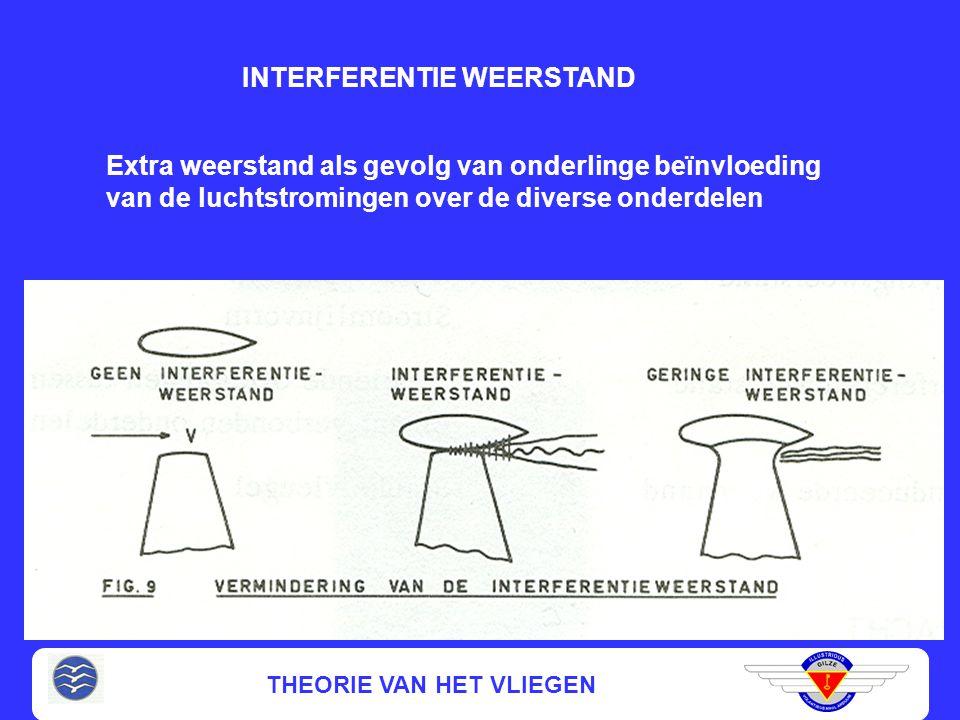 INTERFERENTIE WEERSTAND