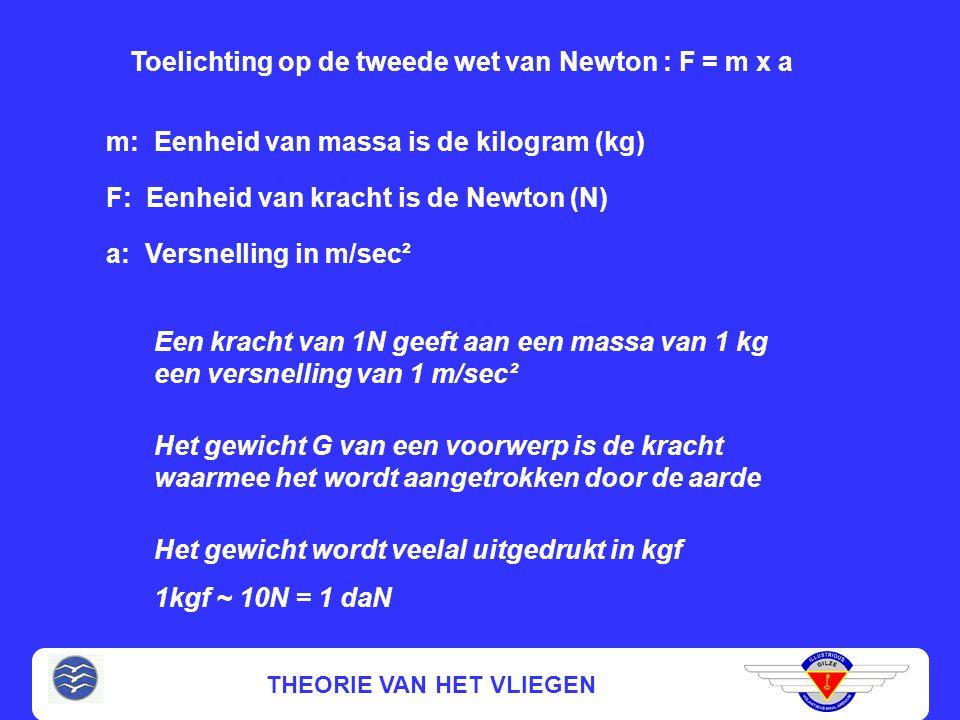 Toelichting op de tweede wet van Newton : F = m x a