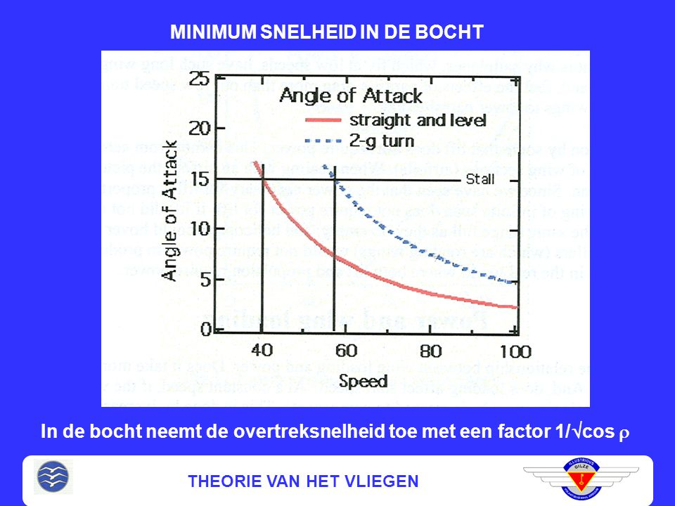 MINIMUM SNELHEID IN DE BOCHT