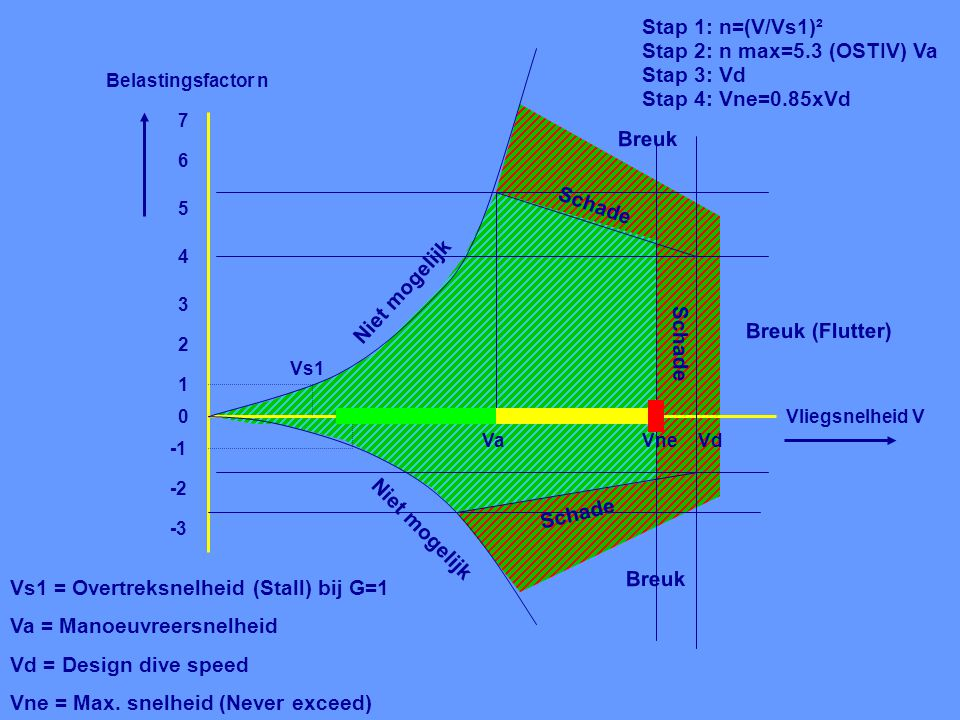 Vs1 = Overtreksnelheid (Stall) bij G=1 Va = Manoeuvreersnelheid