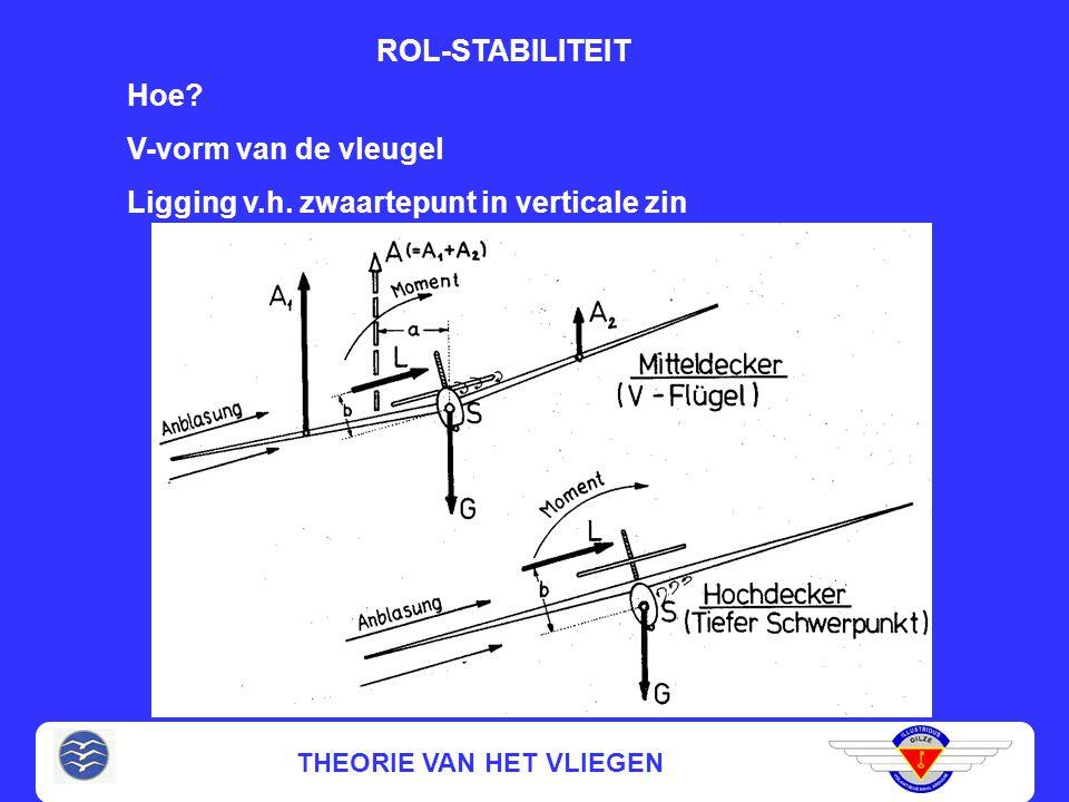 Ligging v.h. zwaartepunt in verticale zin
