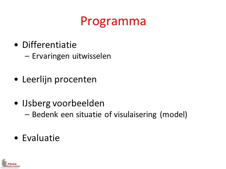 Programma Differentiatie Leerlijn procenten IJsberg voorbeelden