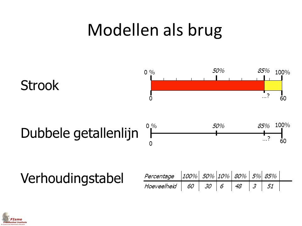 Modellen als brug Strook Dubbele getallenlijn Verhoudingstabel 0 % 50%