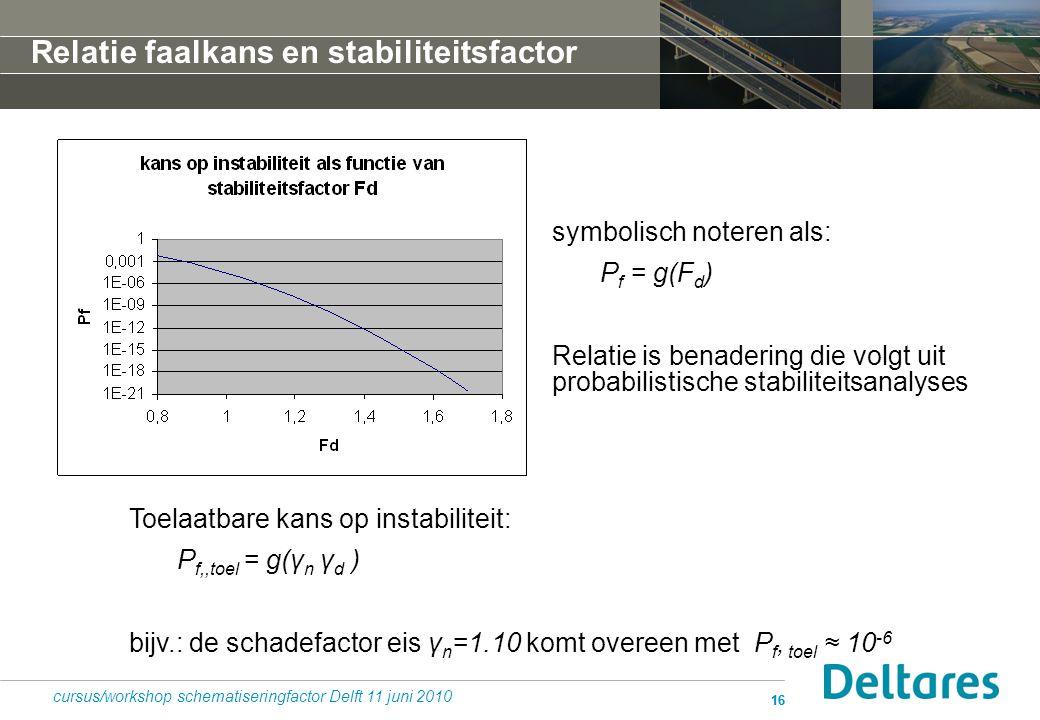 Relatie faalkans en stabiliteitsfactor