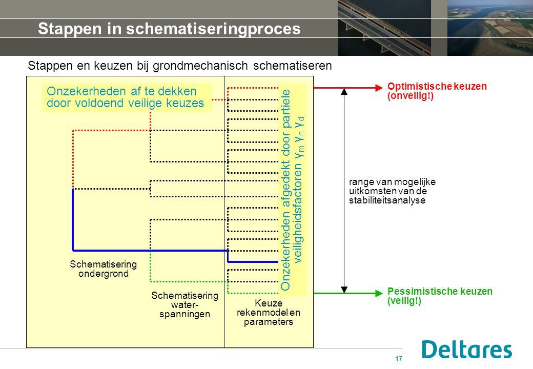 Stappen in schematiseringproces