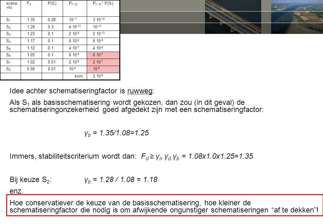. schematiseringfactor Idee achter schematiseringfactor is ruwweg: