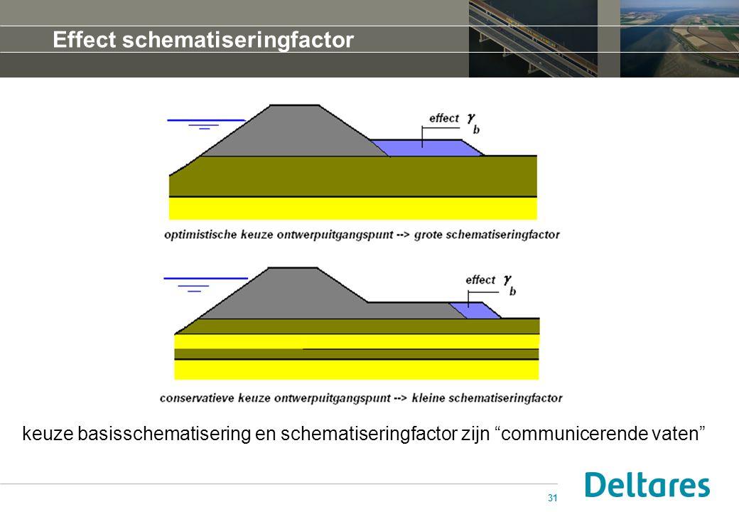 Effect schematiseringfactor