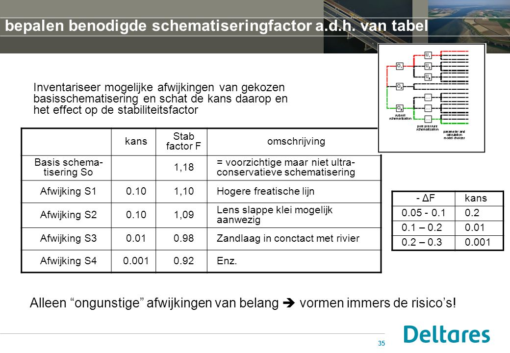Basis schema- tisering So