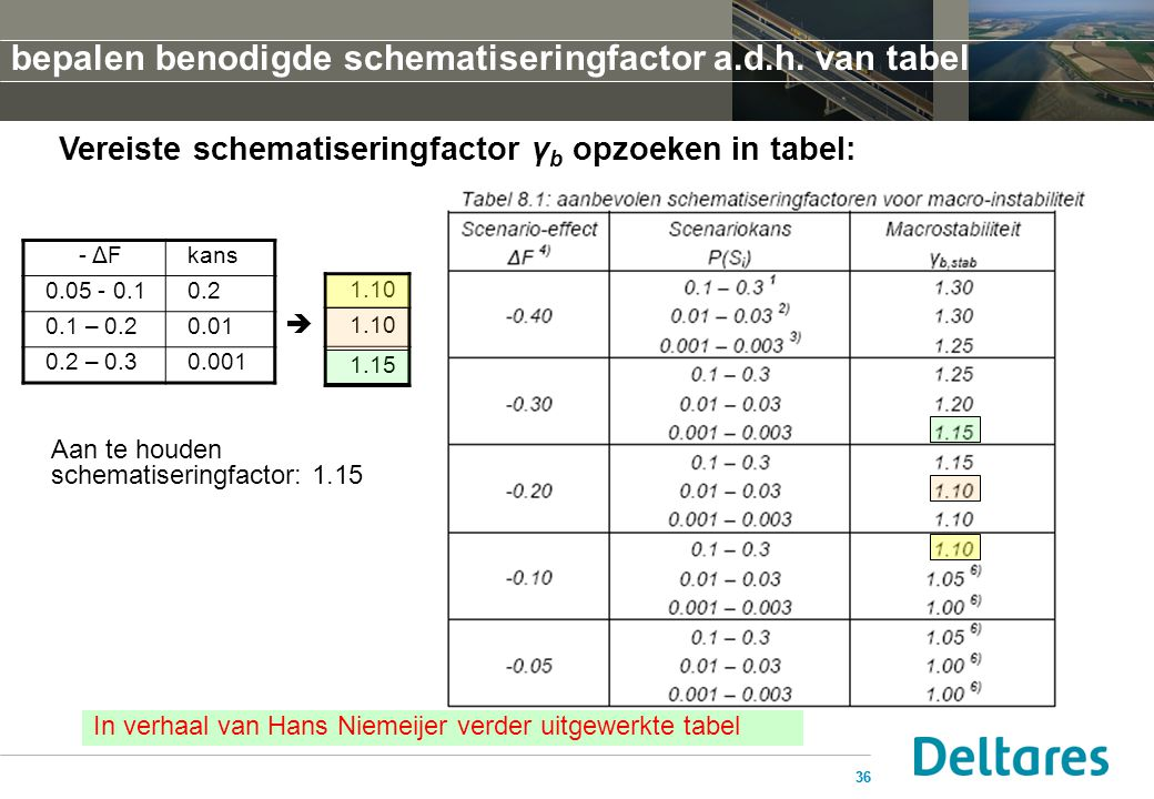 bepalen benodigde schematiseringfactor a.d.h. van tabel