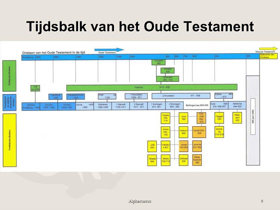 Tijdsbalk van het Oude Testament