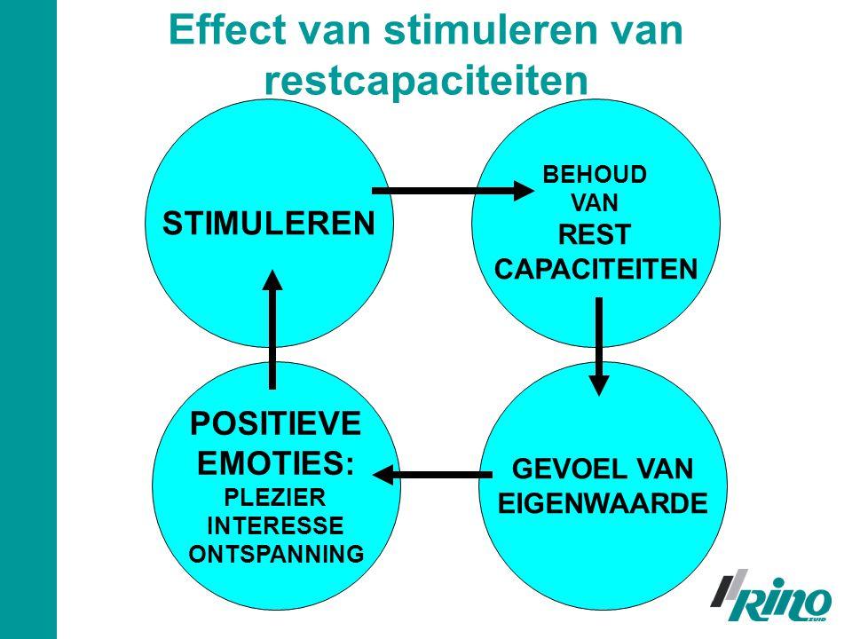 Effect van stimuleren van restcapaciteiten