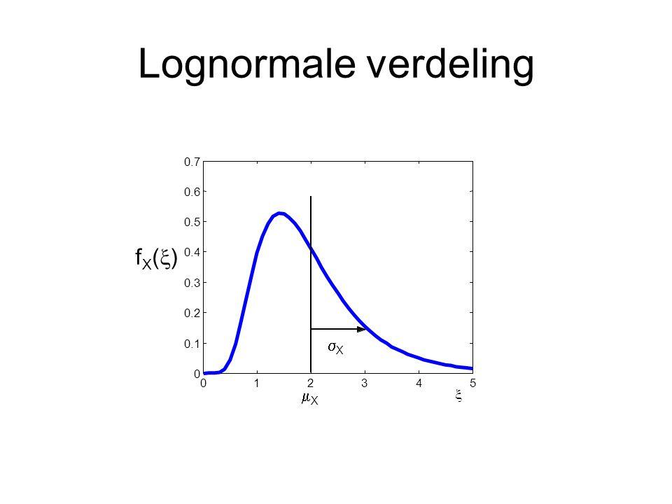 Lognormale verdeling fX(x) sX mX x 0.7 0.6 0.5 0.4 0.3 0.2 0.1 1 2 3 4