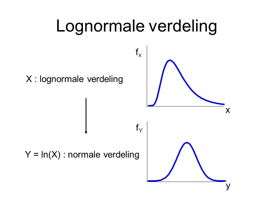 Lognormale verdeling fx X : lognormale verdeling x fY