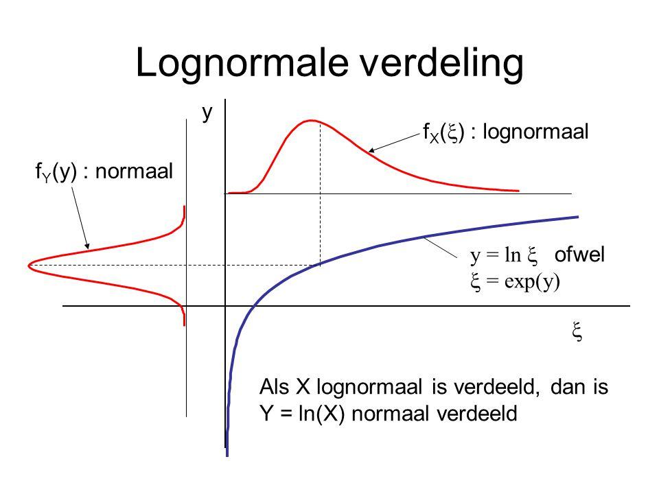 Lognormale verdeling y fX(x) : lognormaal fY(y) : normaal