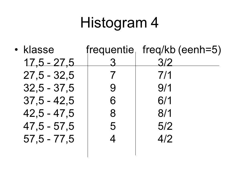 Histogram 4