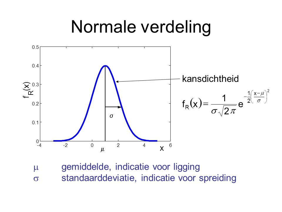 Normale verdeling ( ) kansdichtheid 1 f x = e s 2 p