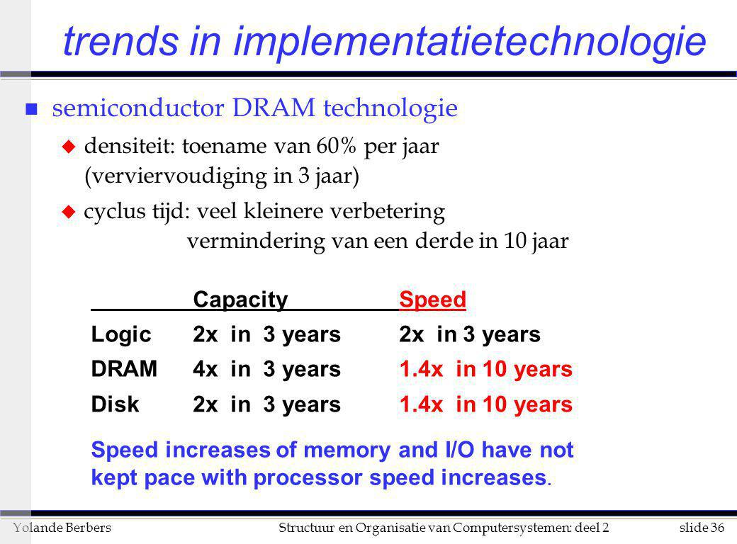 trends in implementatietechnologie