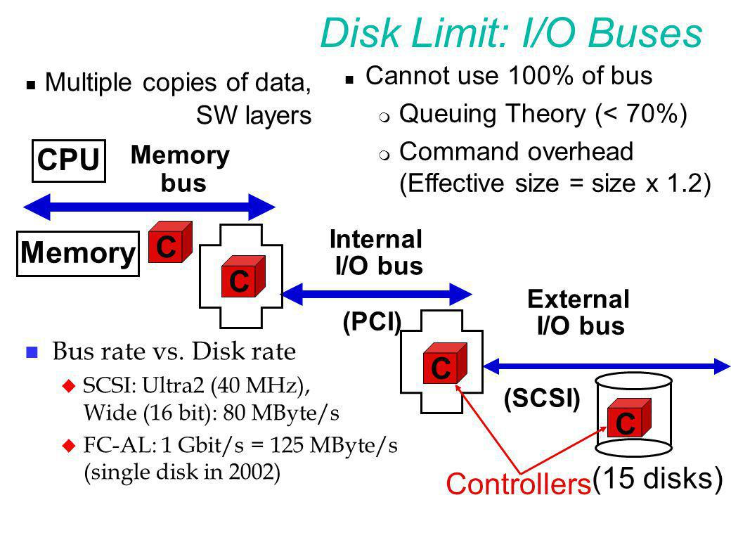 Disk Limit: I/O Buses Multiple copies of data, SW layers CPU C Memory