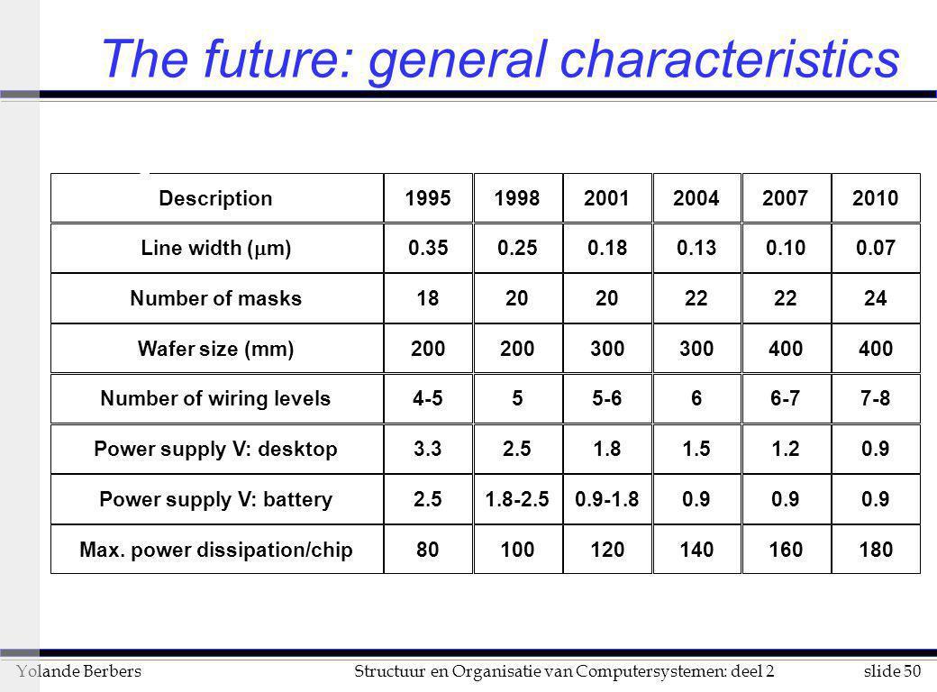 The future: general characteristics