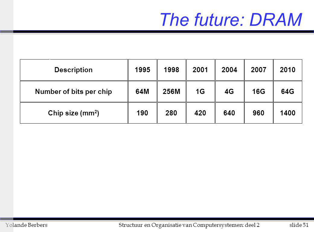 The future: DRAM Description 1995 1998 2001 2004 2007 2010