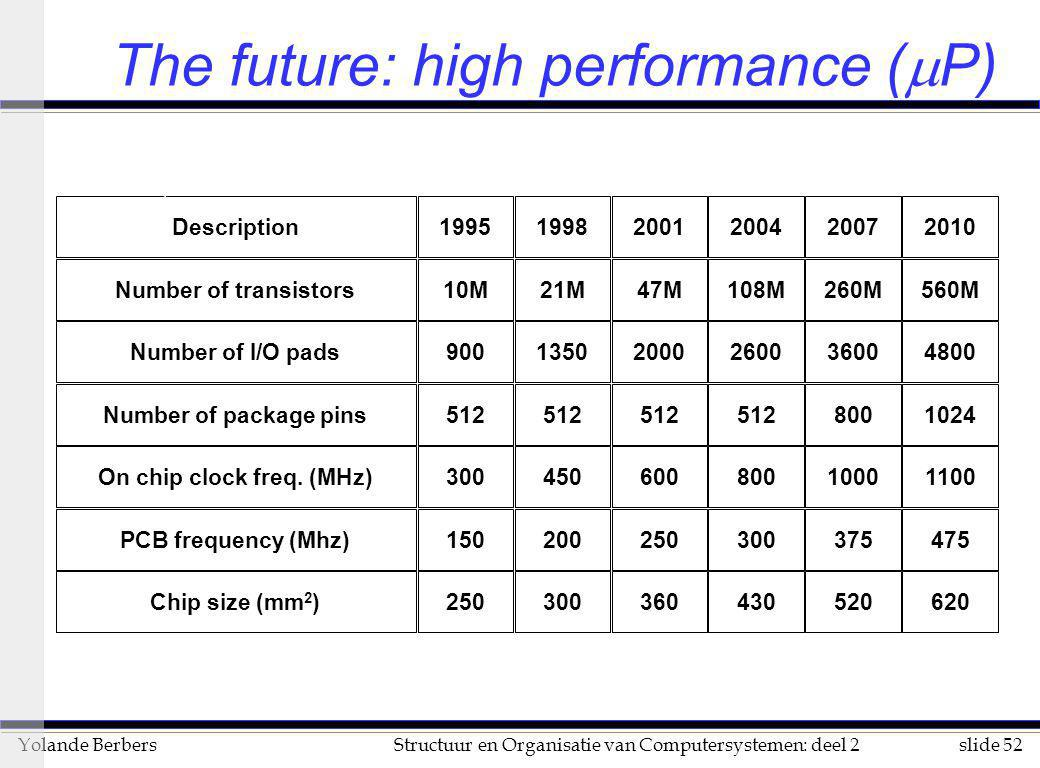 The future: high performance (mP)
