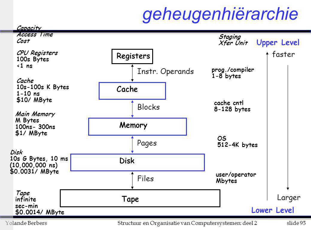 geheugenhiërarchie Upper Level faster Registers Instr. Operands Cache