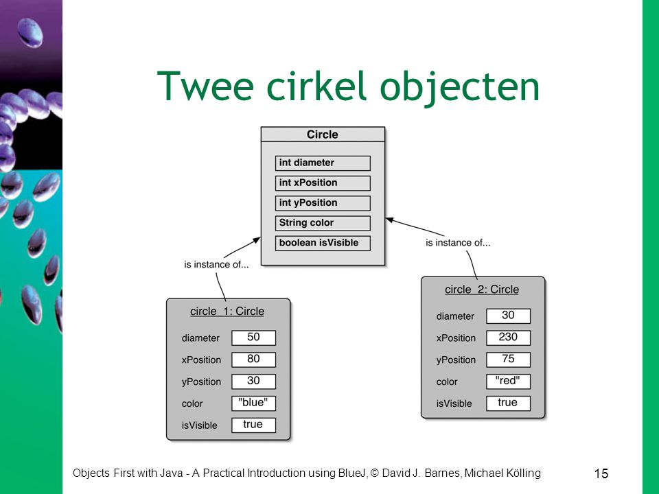 Twee cirkel objecten Objects First with Java - A Practical Introduction using BlueJ, © David J.