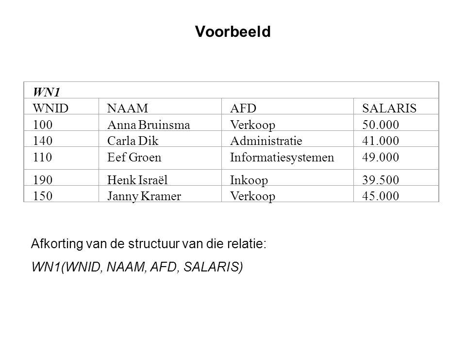 Voorbeeld WN1 WNID NAAM AFD SALARIS 100 Anna Bruinsma Verkoop 50.000