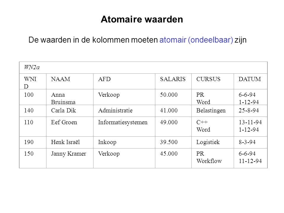Atomaire waarden De waarden in de kolommen moeten atomair (ondeelbaar) zijn. WN2a. WNID. NAAM. AFD.