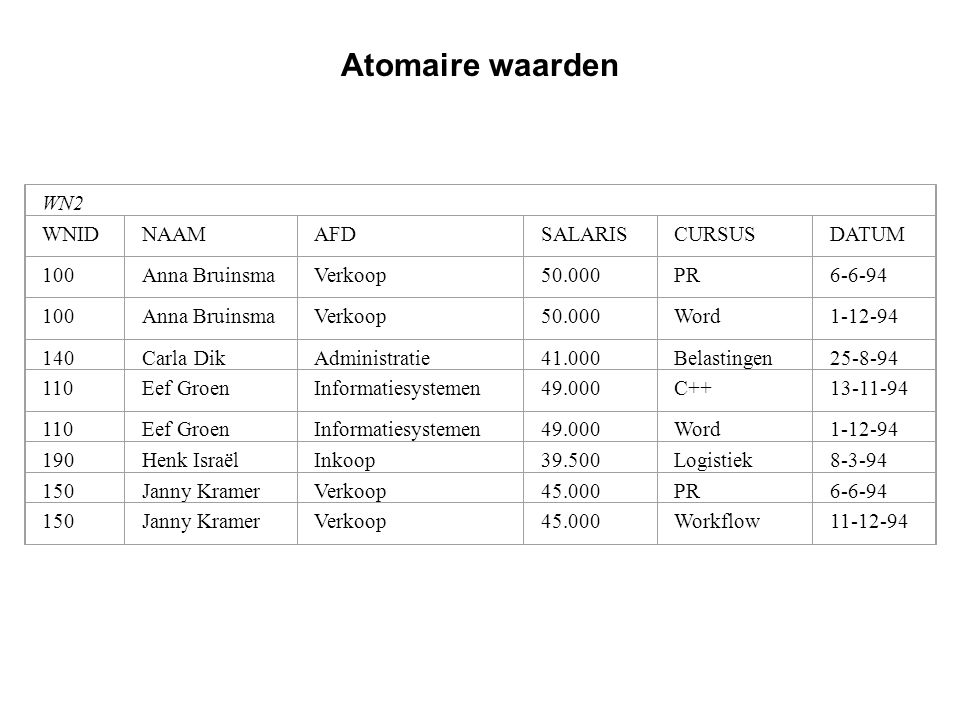 Atomaire waarden WN2 WNID NAAM AFD SALARIS CURSUS DATUM 100
