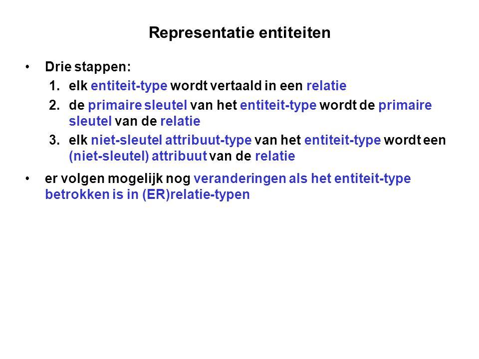 Representatie entiteiten
