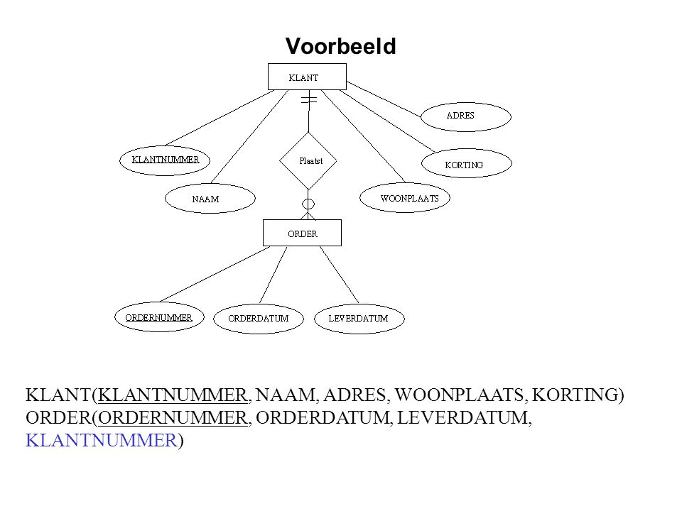 Voorbeeld KLANT(KLANTNUMMER, NAAM, ADRES, WOONPLAATS, KORTING)