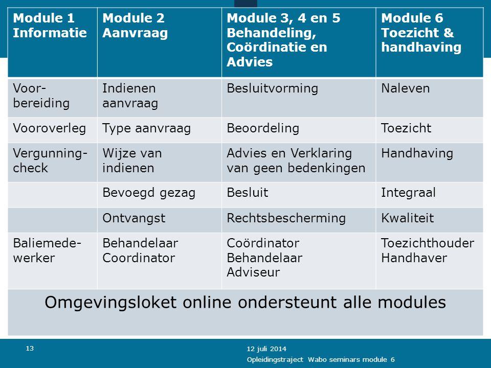 Omgevingsloket online ondersteunt alle modules